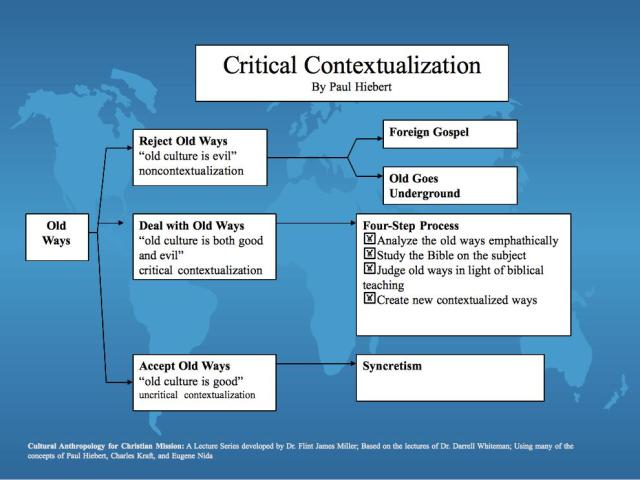 20a. Critical Contextualization