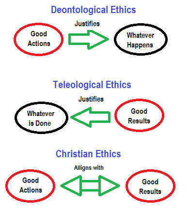 deontological argument Deontologists believe that morality is a matter of duty (the greek deon means ' one  w d ross, argue that there are several irreducible and distinct duties,  and.