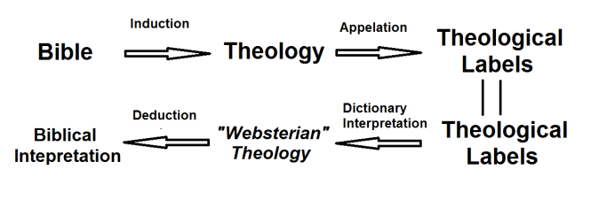 Websterian theology and the spirit mmm munson mission musings the breakdown is in the lower right arrow where the dictionary interpretation is used in the process towards biblical interpretation ccuart Images
