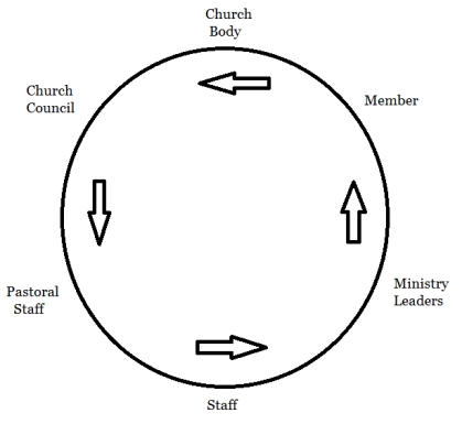 Leadership Wheel