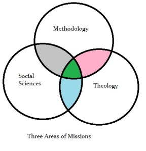 Three areas of missions