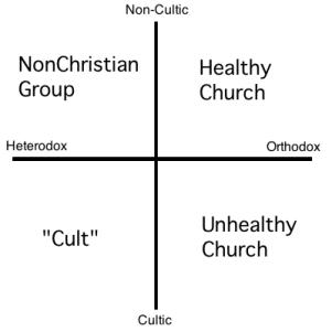 Cult Chart