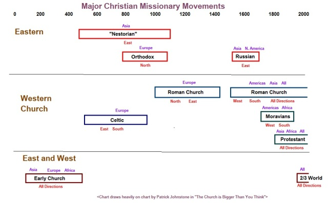 Historical Christian Mission Movements