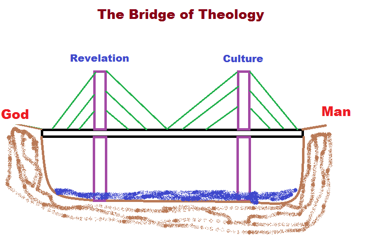 Contextual Evangelical Theology Mmm Munson Mission Musings