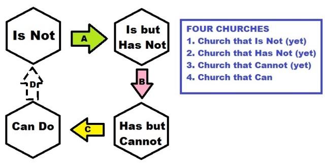 Four Churches