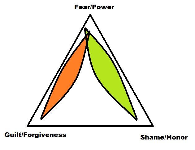 Cultural triangle