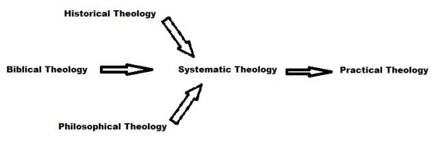 Theologies