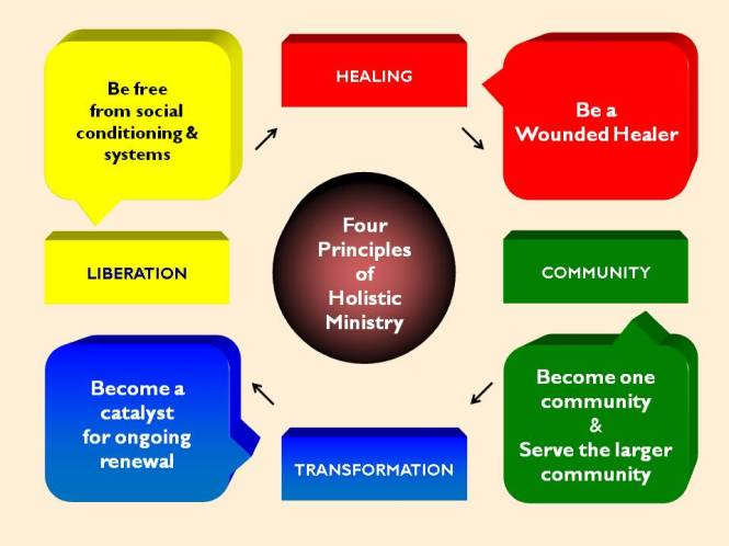 4 Principles of Holistic Ministry