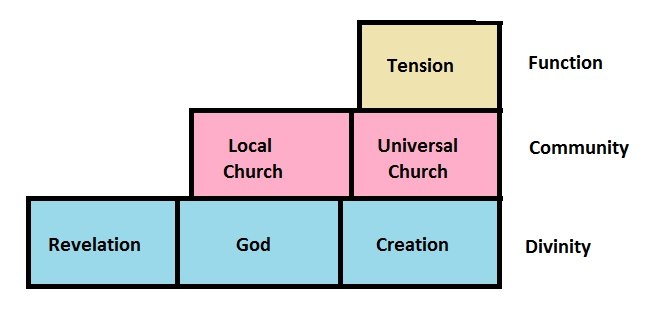 Challenges for Local Theology