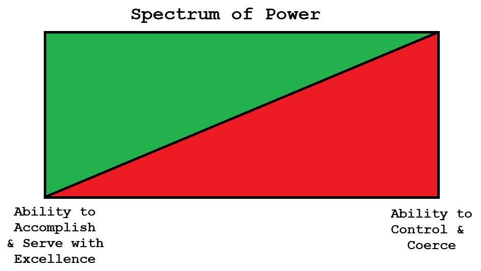 Spectrum of Power