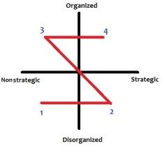 strageic organized