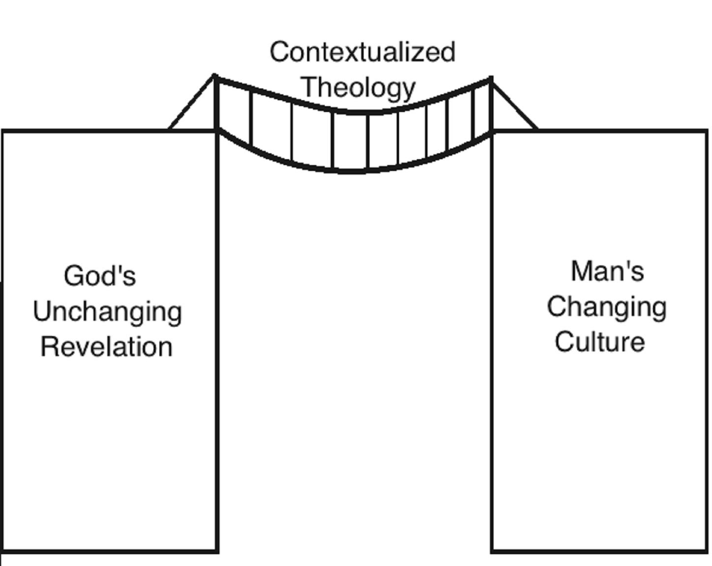 Theological Bridge