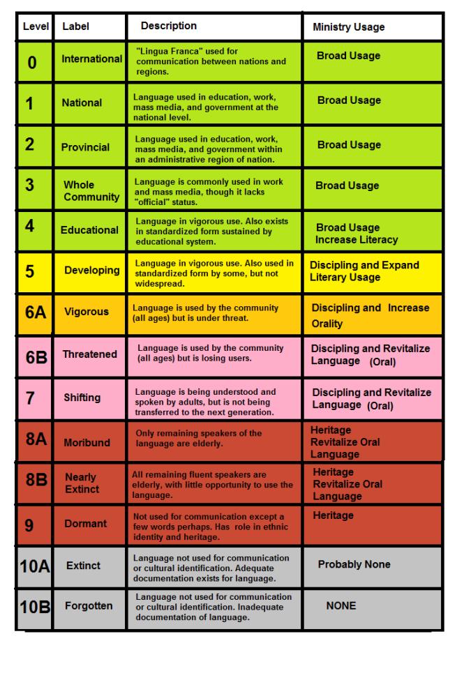EGID Language Chart