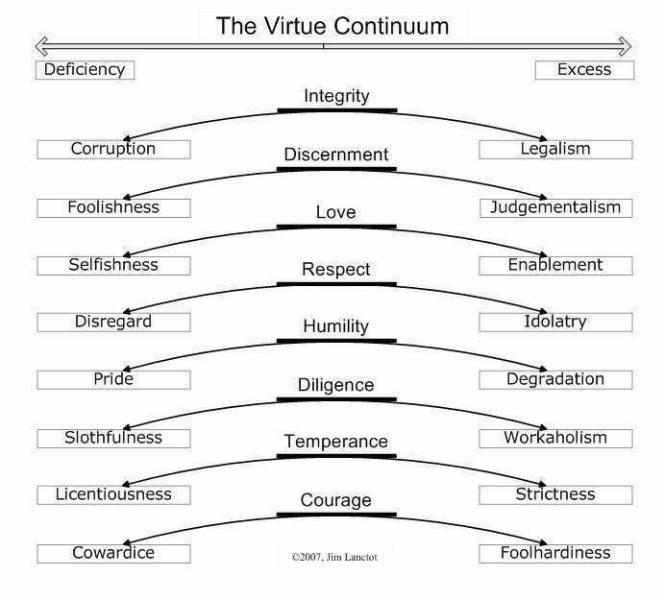 Virtures