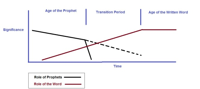 role-of-prophets