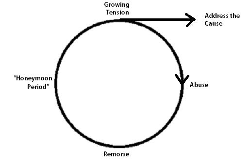 Abuse Cycle Alt 2