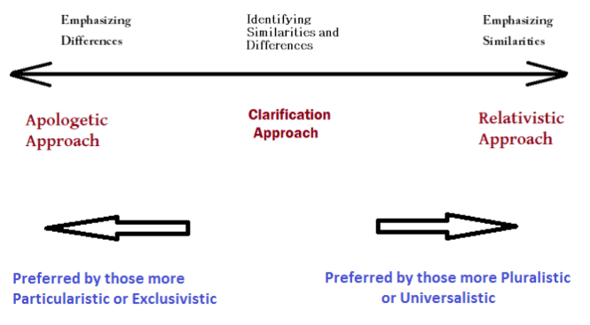 Dialogue spectrum