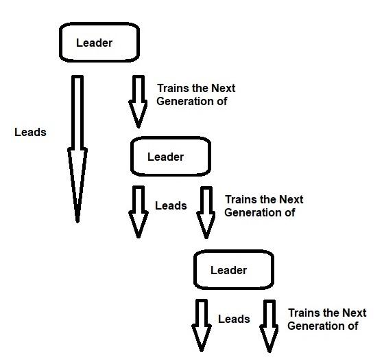 Leaders 2