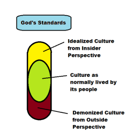 Idealized Culture