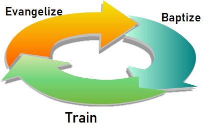 GC Three Cycle